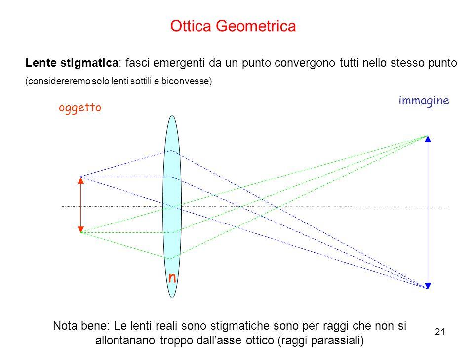 n oggetto immagine Lente stigmatica: fasci emergenti da un punto convergono tutti nello stesso punto (considereremo solo lenti sottili e biconvesse) O