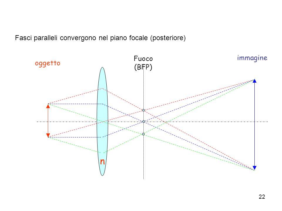 n oggetto immagine Fuoco (BFP) Fasci paralleli convergono nel piano focale (posteriore) 22
