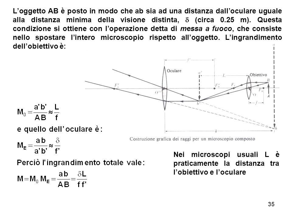 Loggetto AB è posto in modo che ab sia ad una distanza dalloculare uguale alla distanza minima della visione distinta, (circa 0.25 m). Questa condizio