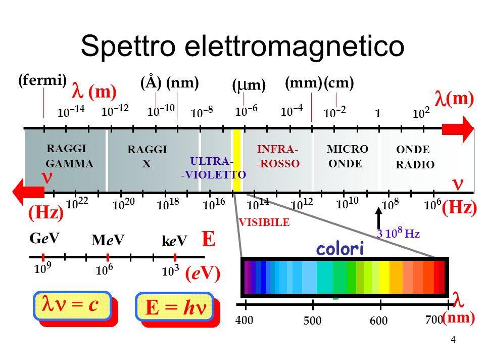 Spettro elettromagnetico = c E = h ONDE RADIO MICRO ONDE INFRA- -ROSSO ULTRA- -VIOLETTO RAGGI X GAMMA 10 2 1 10 –2 10 –4 10 –6 10 –8 10 –10 10 –12 10