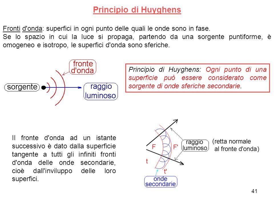 Principio di Huyghens Fronti d'onda: superfici in ogni punto delle quali le onde sono in fase. Se lo spazio in cui la luce si propaga, partendo da una