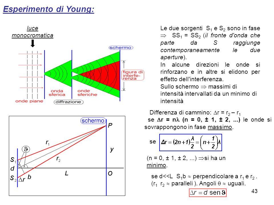 Esperimento di Young: luce monocromatica Le due sorgenti S 1 e S 2 sono in fase SS 1 = SS 2 (il fronte d'onda che parte da S raggiunge contemporaneame