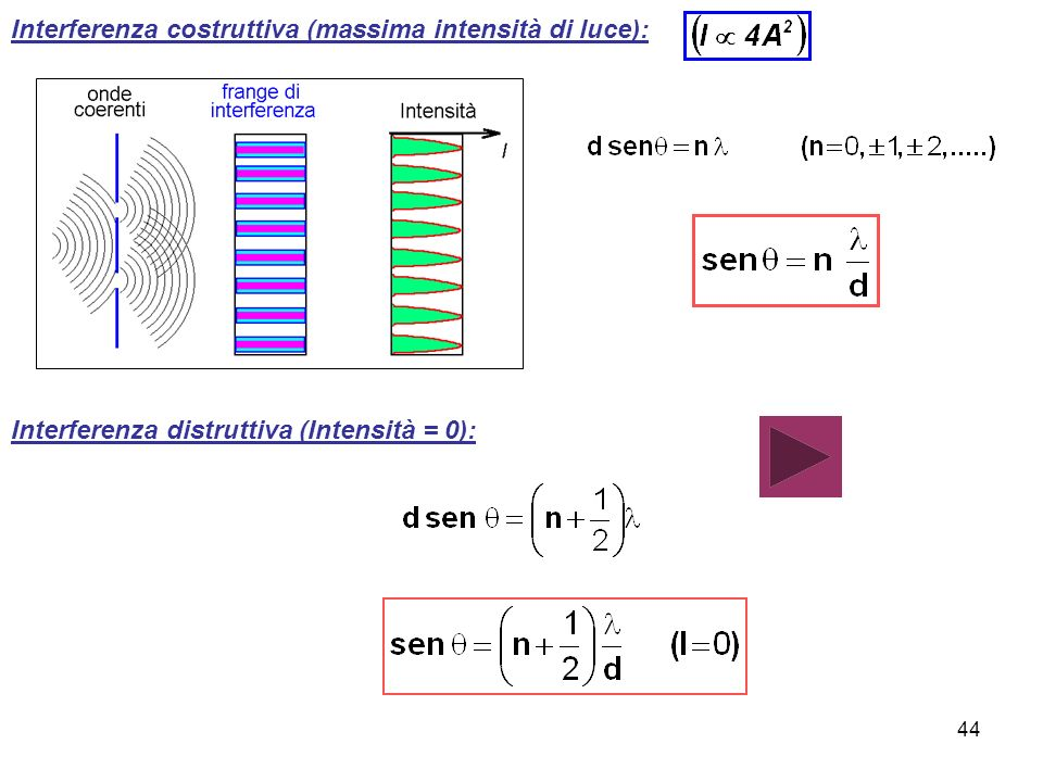 Interferenza costruttiva (massima intensità di luce): Interferenza distruttiva (Intensità = 0): 44