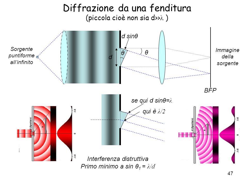 Diffrazione da una fenditura (piccola cioè non sia d>> λ ) se qui d sinθ= λ qui è λ/2 Interferenza distruttiva Primo minimo a sin θ 1 = λ/d d θ θ d si