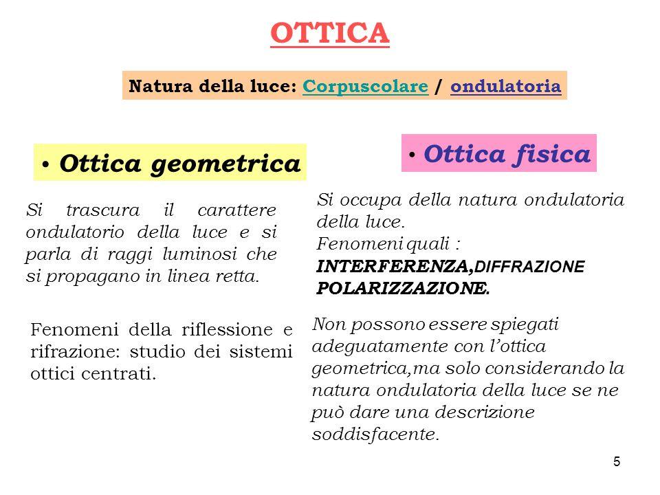 OTTICA Ottica geometrica Ottica fisica Si trascura il carattere ondulatorio della luce e si parla di raggi luminosi che si propagano in linea retta. F