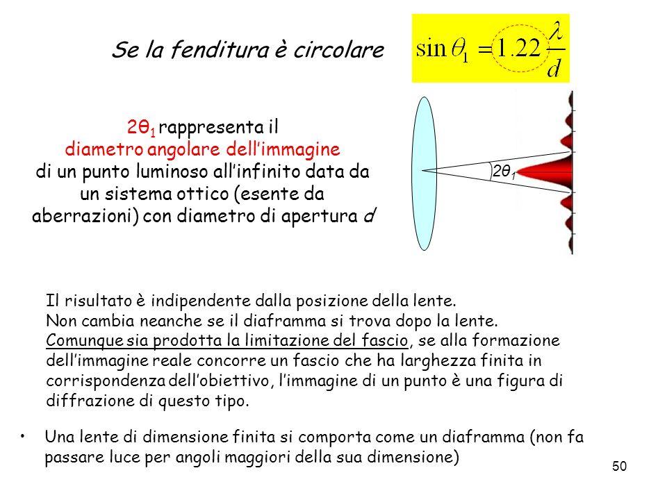 2θ 1 rappresenta il diametro angolare dellimmagine di un punto luminoso allinfinito data da un sistema ottico (esente da aberrazioni) con diametro di