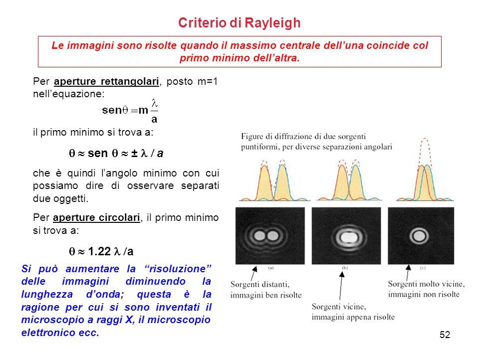 Criterio di Rayleigh Le immagini sono risolte quando il massimo centrale delluna coincide col primo minimo dellaltra. Per aperture rettangolari, posto