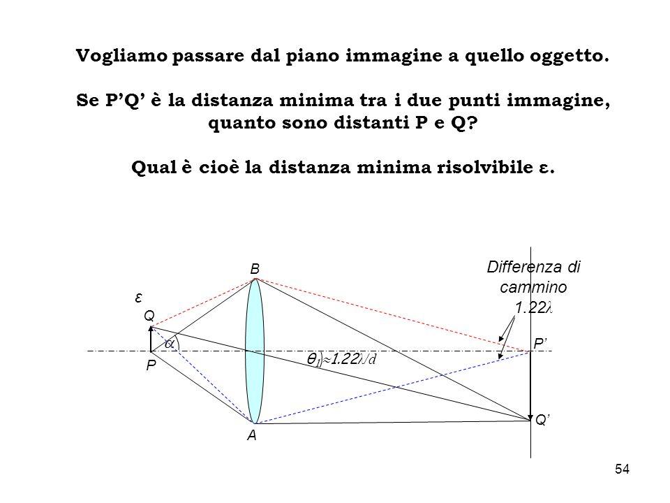 θ 1 1.22 λ/d Differenza di cammino 1.22 λ P Q P Q A B Vogliamo passare dal piano immagine a quello oggetto. Se PQ è la distanza minima tra i due punti