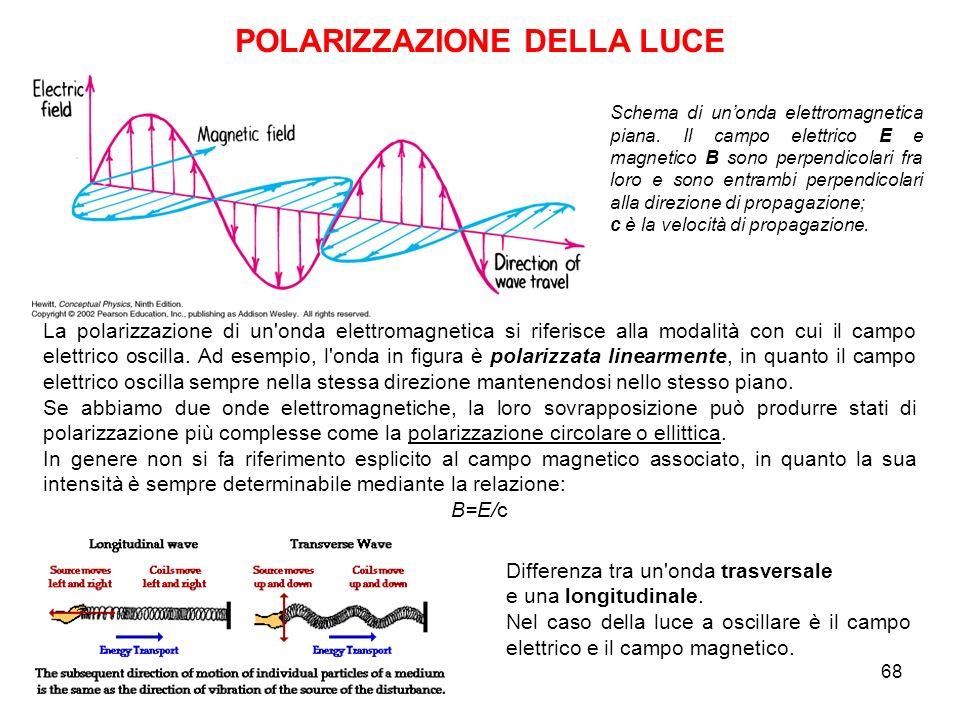 Schema di unonda elettromagnetica piana. Il campo elettrico E e magnetico B sono perpendicolari fra loro e sono entrambi perpendicolari alla direzione