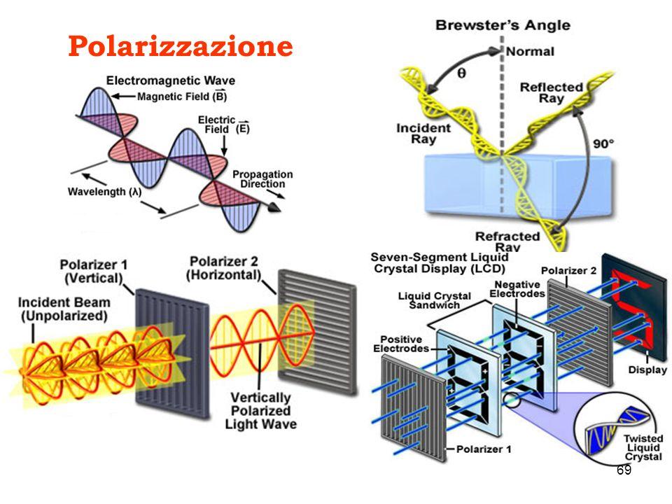 Polarizzazione 69