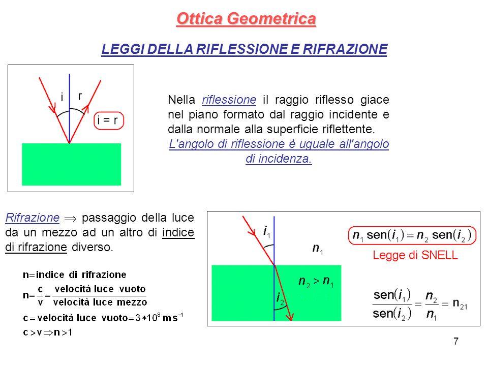 Ottica Geometrica LEGGI DELLA RIFLESSIONE E RIFRAZIONE Nella riflessione il raggio riflesso giace nel piano formato dal raggio incidente e dalla norma