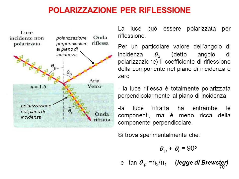 POLARIZZAZIONE PER RIFLESSIONE polarizzazione perpendicolare al piano di incidenza polarizzazione nel piano di incidenza La luce può essere polarizzat