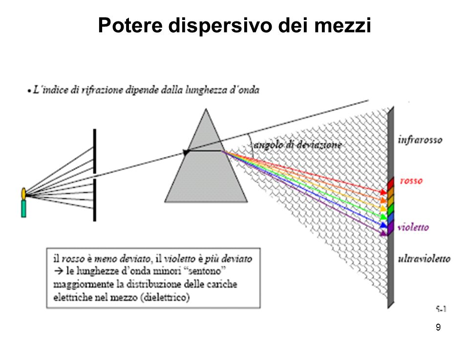 POLARIZZAZIONE PER RIFLESSIONE polarizzazione perpendicolare al piano di incidenza polarizzazione nel piano di incidenza La luce può essere polarizzata per riflessione.