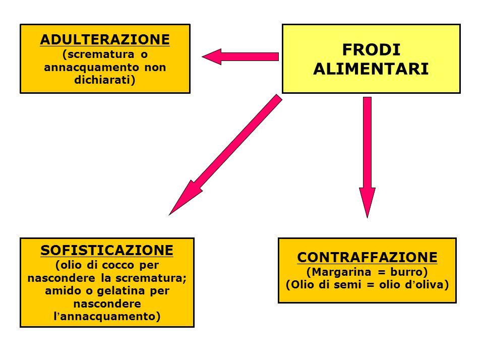 ADULTERAZIONE (scrematura o annacquamento non dichiarati) FRODI ALIMENTARI SOFISTICAZIONE (olio di cocco per nascondere la scrematura; amido o gelatin