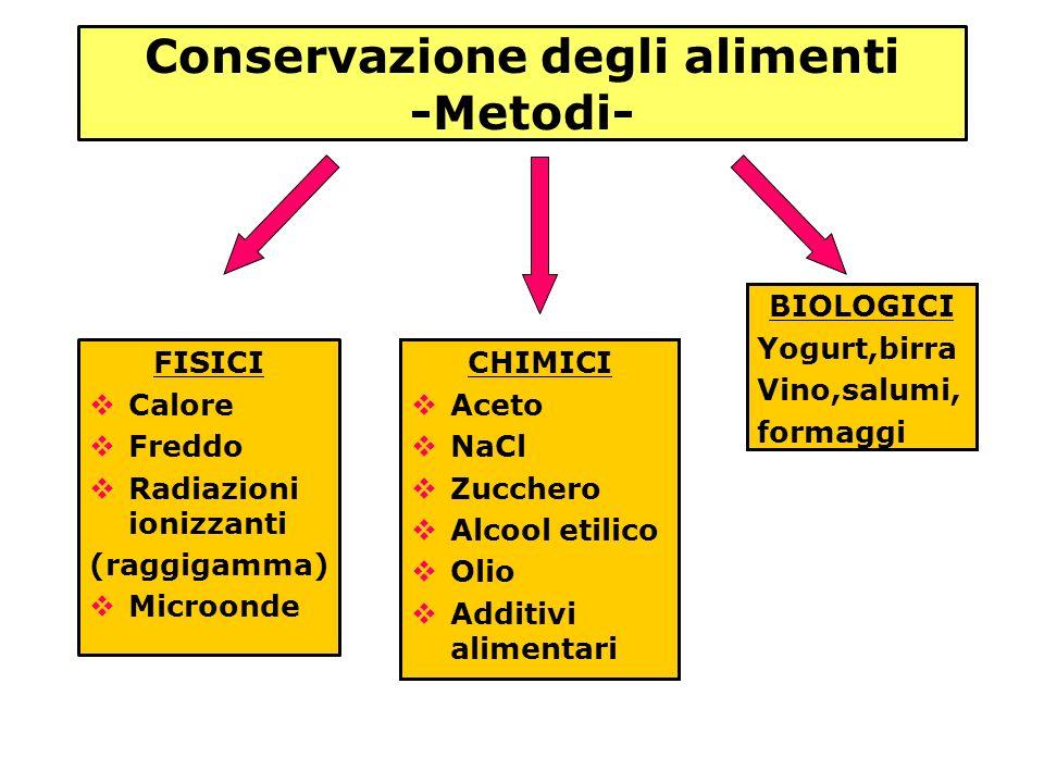 Conservazione degli alimenti -Metodi- FISICI Calore Freddo Radiazioni ionizzanti (raggigamma) Microonde CHIMICI Aceto NaCl Zucchero Alcool etilico Oli