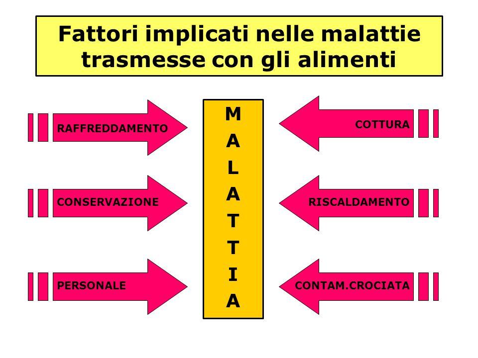 Fattori implicati nelle malattie trasmesse con gli alimenti MALATTIAMALATTIA RAFFREDDAMENTO CONSERVAZIONE PERSONALE COTTURA RISCALDAMENTO CONTAM.CROCI