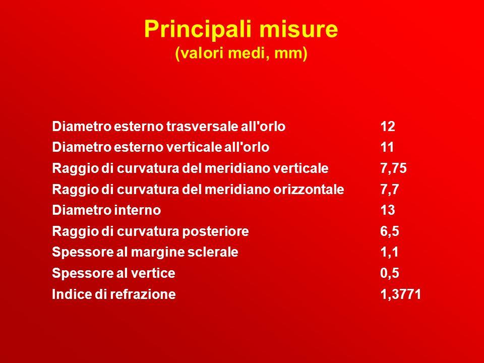 Principali misure (valori medi, mm) Diametro esterno trasversale all'orlo12 Diametro esterno verticale all'orlo11 Raggio di curvatura del meridiano ve