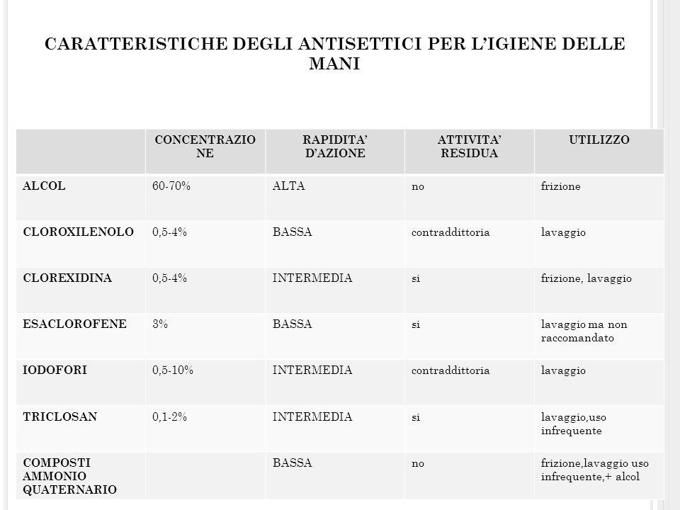 CONCENTRAZIO NE RAPIDITA DAZIONE ATTIVITA RESIDUA UTILIZZO ALCOL 60-70%ALTAnofrizione CLOROXILENOLO 0,5-4%BASSAcontraddittorialavaggio CLOREXIDINA 0,5
