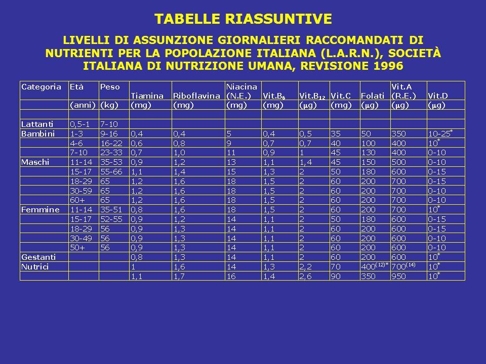 TABELLE RIASSUNTIVE LIVELLI DI ASSUNZIONE GIORNALIERI RACCOMANDATI DI NUTRIENTI PER LA POPOLAZIONE ITALIANA (L.A.R.N.), SOCIETÀ ITALIANA DI NUTRIZIONE UMANA, REVISIONE 1996