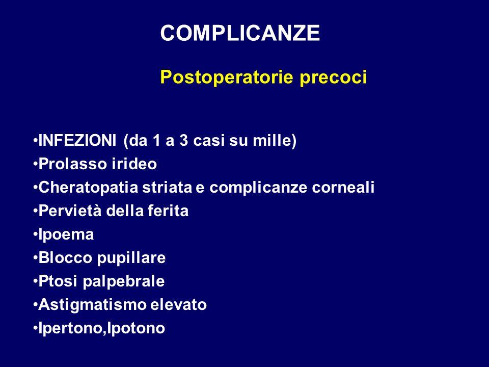 COMPLICANZE Postoperatorie precoci INFEZIONI (da 1 a 3 casi su mille) Prolasso irideo Cheratopatia striata e complicanze corneali Pervietà della ferit
