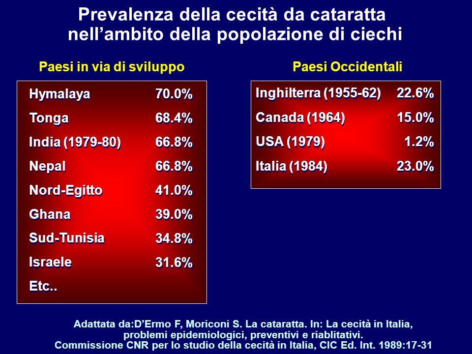 Prevalenza della cecità da cataratta nellambito della popolazione di ciechi Adattata da:DErmo F, Moriconi S. La cataratta. In: La cecità in Italia, pr