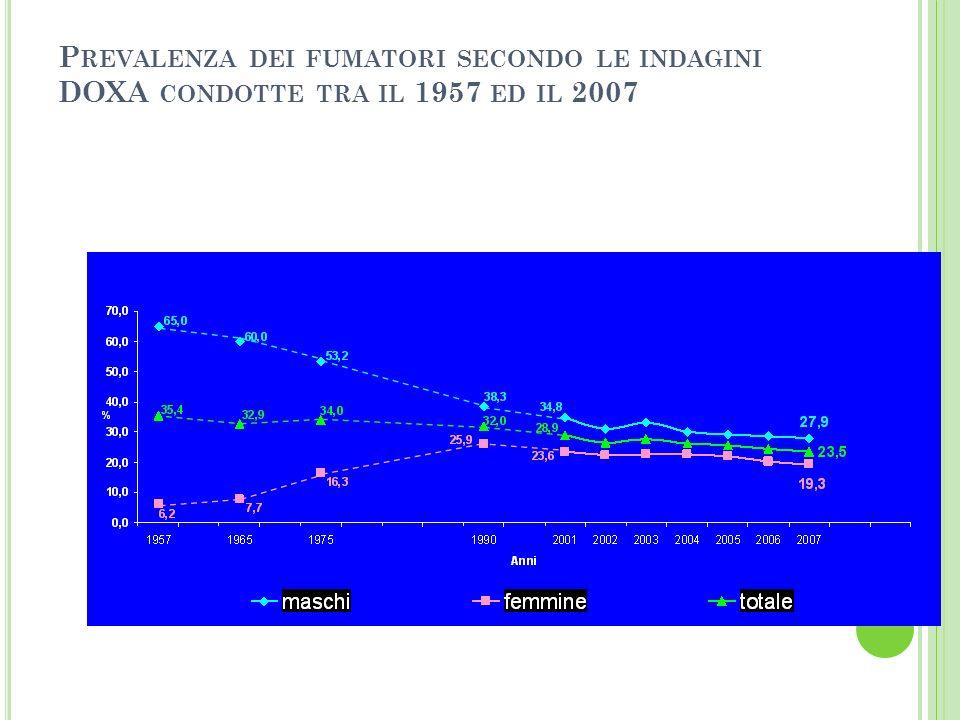 P REVALENZA DEI FUMATORI SECONDO LE INDAGINI DOXA CONDOTTE TRA IL 1957 ED IL 2007