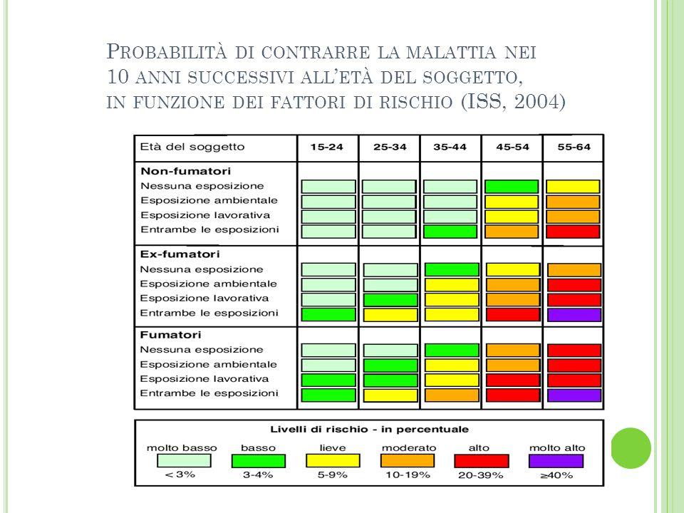 P ROBABILITÀ DI CONTRARRE LA MALATTIA NEI 10 ANNI SUCCESSIVI ALL ETÀ DEL SOGGETTO, IN FUNZIONE DEI FATTORI DI RISCHIO (ISS, 2004)