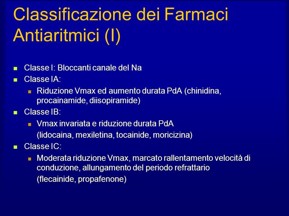 Classificazione dei Farmaci Antiaritmici (I) Classe I: Bloccanti canale del Na Classe IA: Riduzione Vmax ed aumento durata PdA (chinidina, procainamide, diisopiramide) Classe IB: Vmax invariata e riduzione durata PdA (lidocaina, mexiletina, tocainide, moricizina) Classe IC: Moderata riduzione Vmax, marcato rallentamento velocità di conduzione, allungamento del periodo refrattario (flecainide, propafenone)