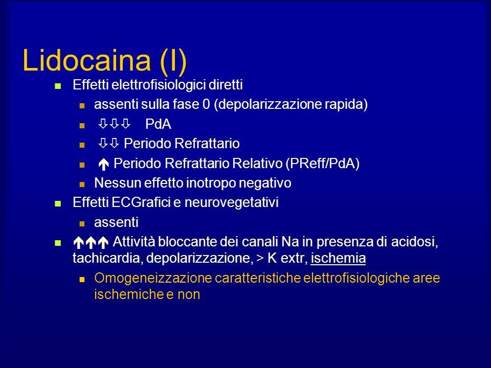 Lidocaina (I) Effetti elettrofisiologici diretti assenti sulla fase 0 (depolarizzazione rapida) PdA Periodo Refrattario Periodo Refrattario Relativo (PReff/PdA) Nessun effetto inotropo negativo Effetti ECGrafici e neurovegetativi assenti Attività bloccante dei canali Na in presenza di acidosi, tachicardia, depolarizzazione, > K extr, ischemia Omogeneizzazione caratteristiche elettrofisiologiche aree ischemiche e non