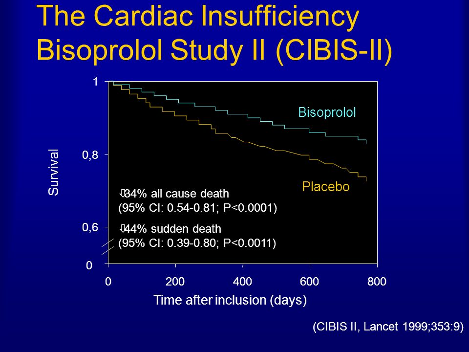The Cardiac Insufficiency Bisoprolol Study II (CIBIS-II) 0 0,6 0,8 1 0200400600800 Survival Time after inclusion (days) 34% all cause death (95% CI: 0
