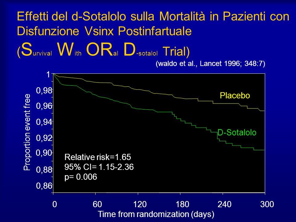 Effetti del d-Sotalolo sulla Mortalità in Pazienti con Disfunzione Vsinx Postinfartuale ( S urvival W ith OR al D -sotalol Trial) 0,86 0,88 0,90 0,92 0,94 0,96 0,98 1 060120180240300 Time from randomization (days) Proportion event free (waldo et al., Lancet 1996; 348:7) Placebo D-Sotalolo Relative risk=1.65 95% CI= 1.15-2.36 p= 0.006