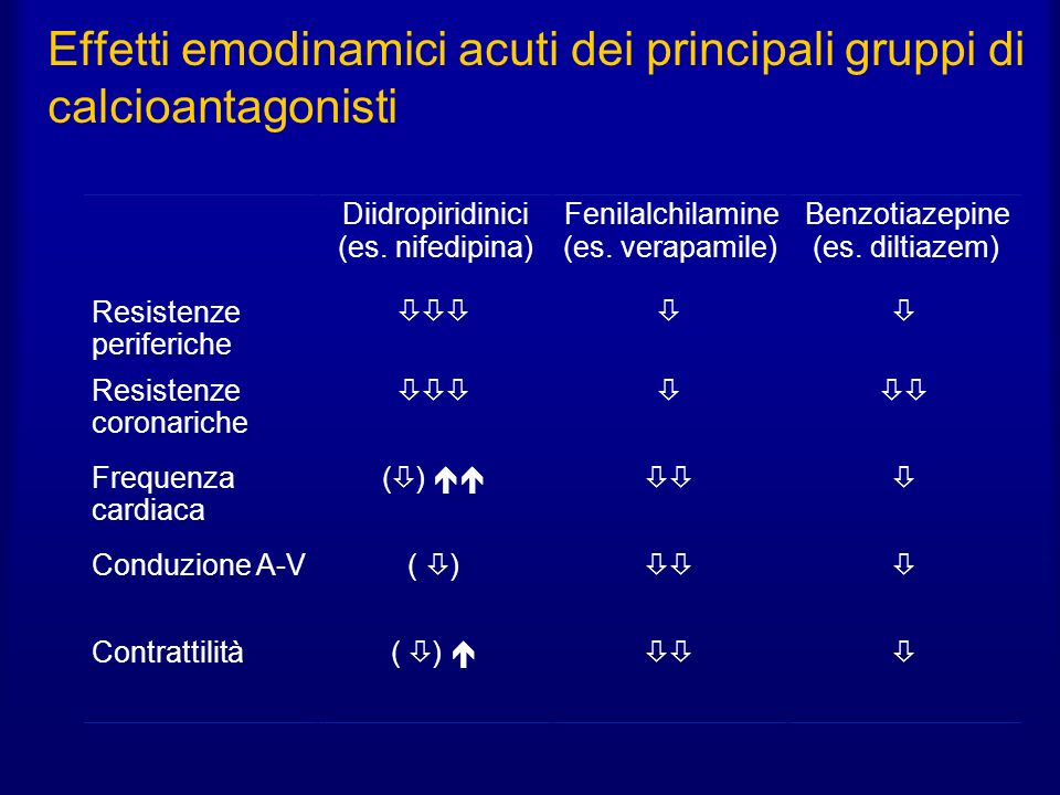 Effetti emodinamici acuti dei principali gruppi di calcioantagonisti Diidropiridinici (es.