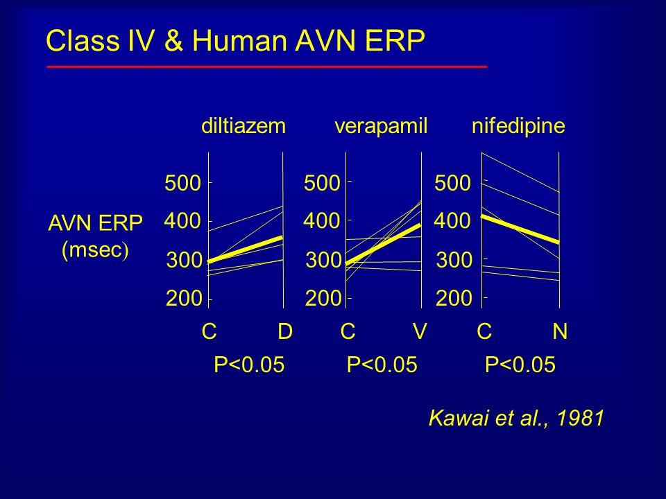 Class IV & Human AVN ERP 500 400 200 300 500 400 200 300 500 400 200 300 CDCCVN P<0.05 diltiazemverapamilnifedipine AVN ERP (msec ) Kawai et al., 1981