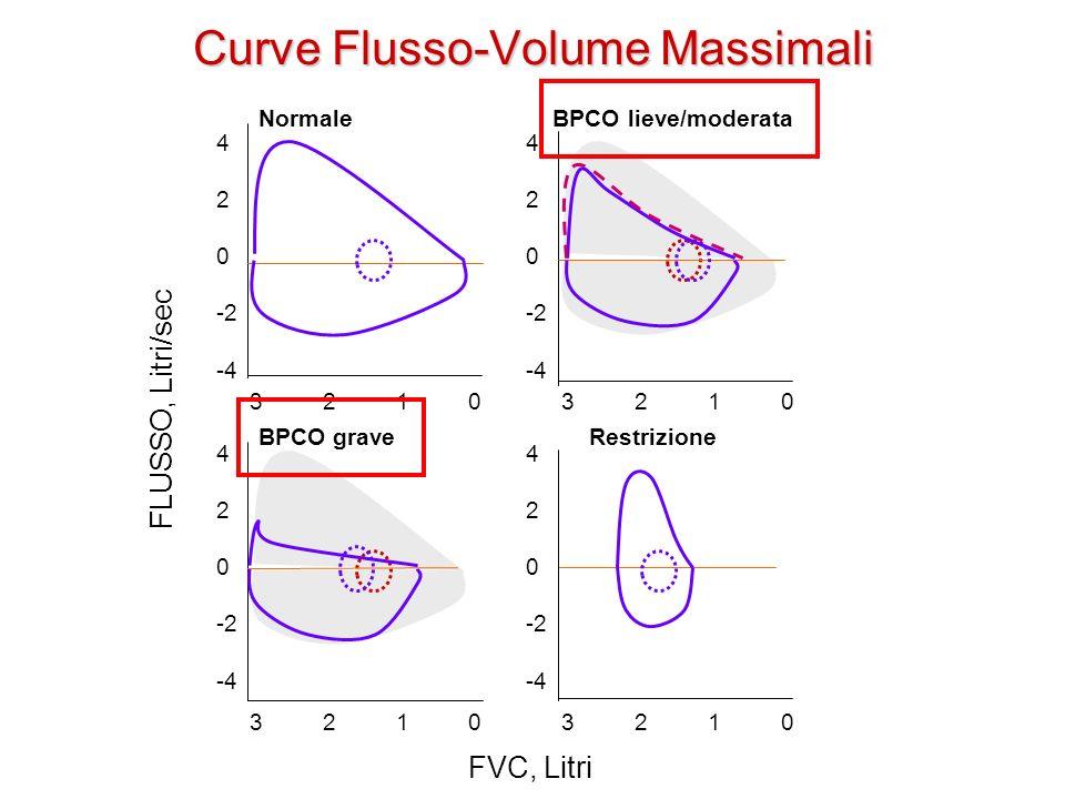 Curve Flusso-Volume Massimali FVC, Litri FLUSSO, Litri/sec 4 2 0 -2 -4 4 2 0 -2 -4 3 2 1 0 Normale BPCO lieve/moderata 3 2 1 0 BPCO grave Restrizione