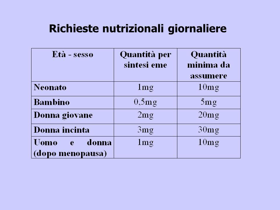 Richieste nutrizionali giornaliere