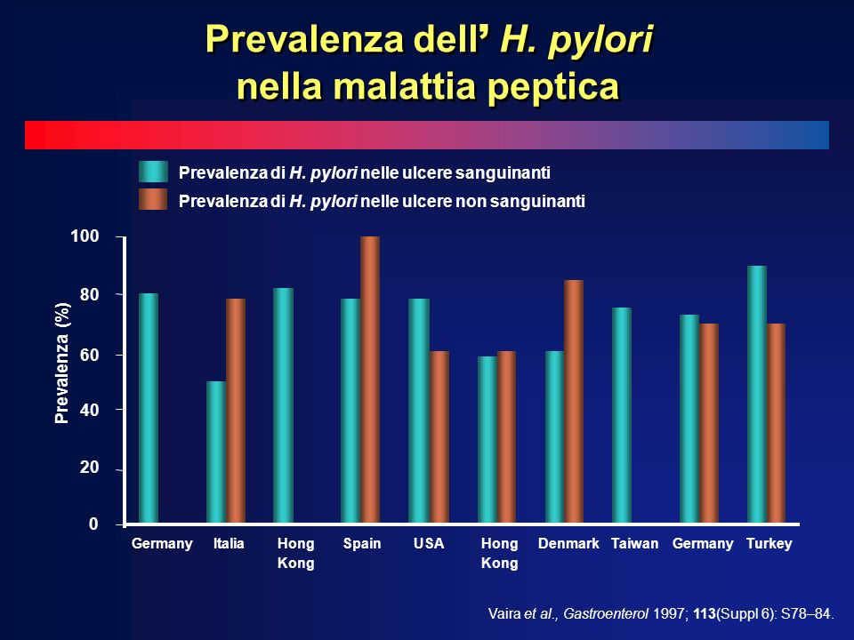 GermanyItaliaHong Kong SpainUSAHong Kong DenmarkTaiwanGermanyTurkey Prevalenza (%) 100 80 60 40 20 0 Prevalenza di H. pylori nelle ulcere sanguinanti