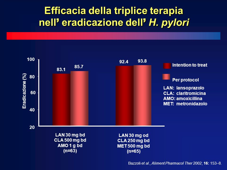 Intention to treat Per protocol Bazzoli et al., Aliment Pharmacol Ther 2002; 16: 153–8.