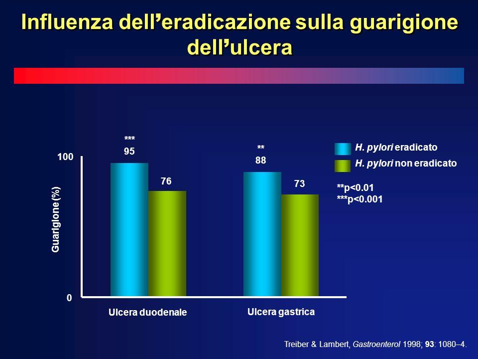 0 100 Guarigione (%) H. pylori eradicato H. pylori non eradicato Ulcera duodenale *** 95 76 ** 88 73 Ulcera gastrica Treiber & Lambert, Gastroenterol