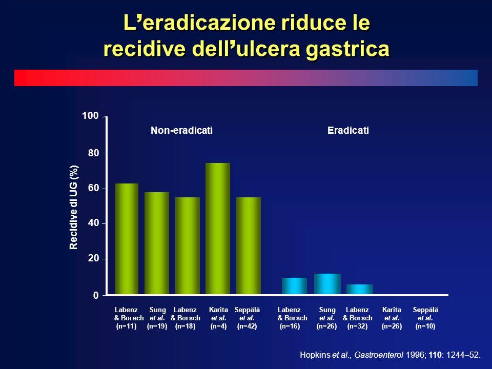 Non-eradicatiEradicati Hopkins et al., Gastroenterol 1996; 110: 1244–52. 0 20 40 60 80 100 Recidive di UG (%) LabenzSungLabenzKaritaSeppälä & Borschet