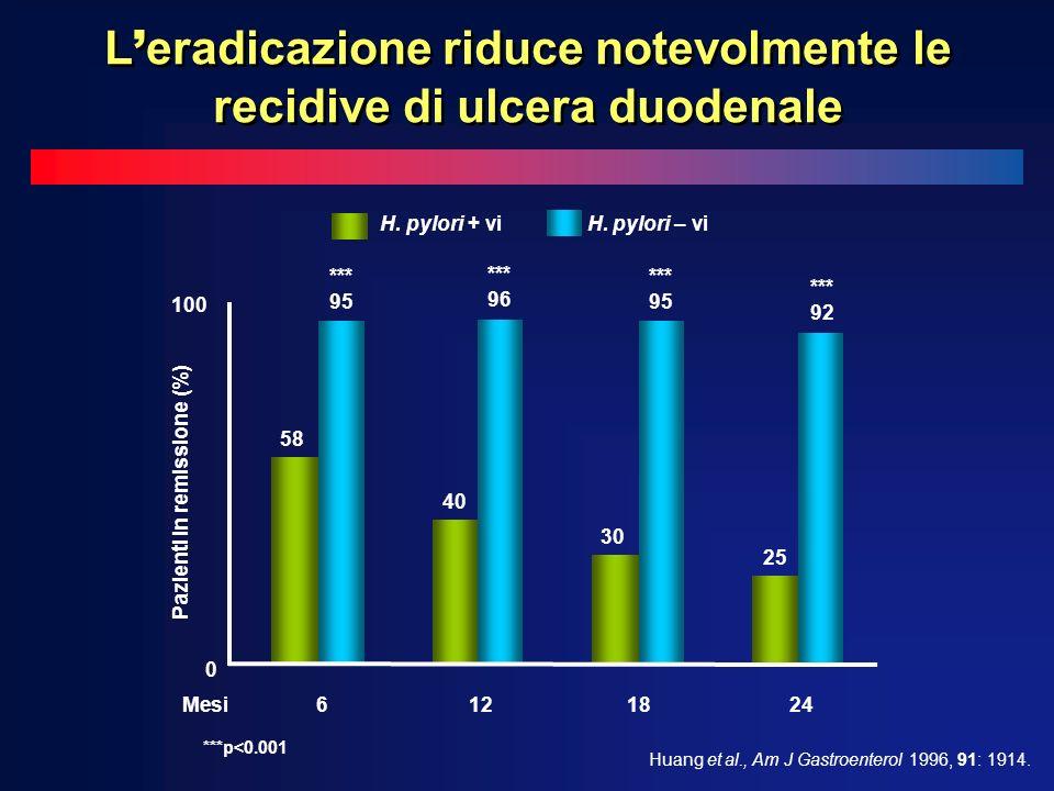 H. pylori + vi H. pylori – vi Huang et al., Am J Gastroenterol 1996, 91: 1914. Pazienti in remissione (%) 100 0 0 Mesi6121824 58 *** 95 40 *** 96 30 *