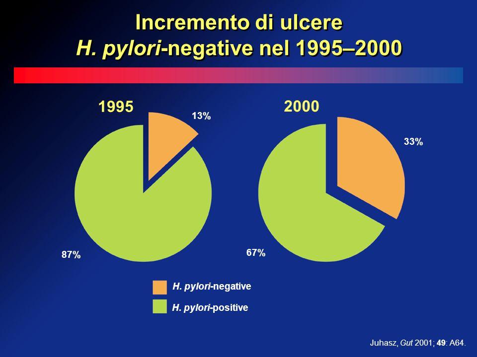 1995 2000 H. pylori-positive 13% 87% 33% 67% H. pylori-negative Juhasz, Gut 2001; 49: A64. Incremento di ulcere H. pylori-negative nel 1995–2000