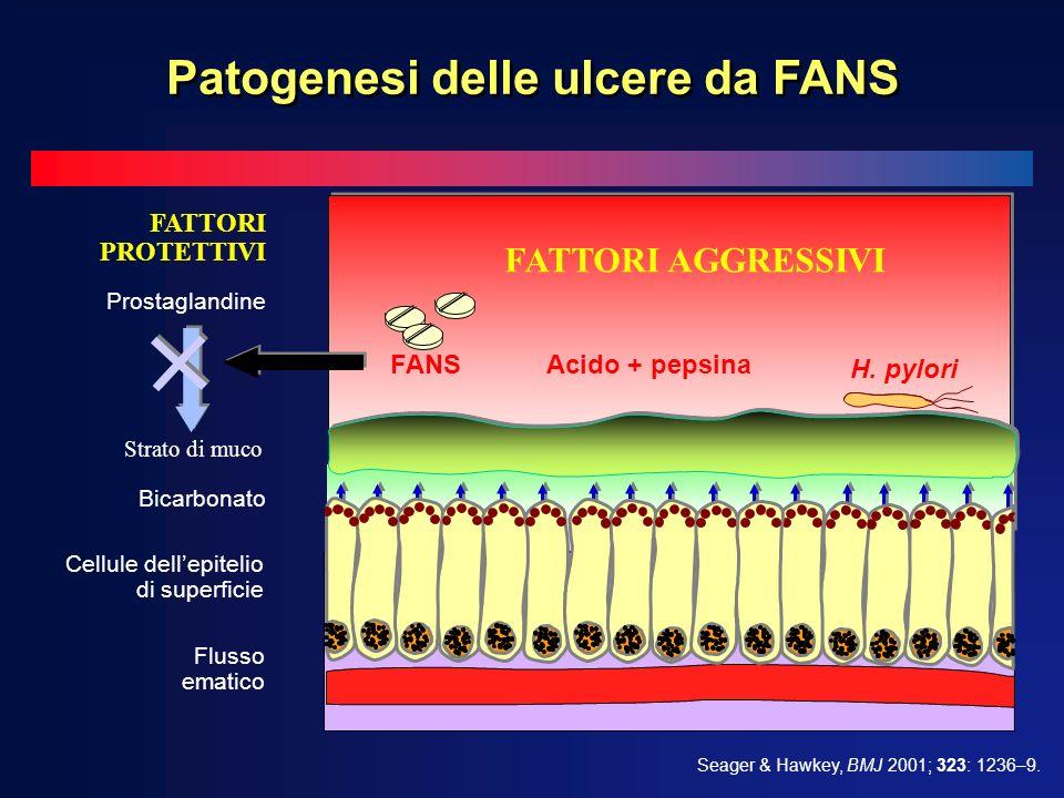 + + Bicarbonato Prostaglandine Flusso ematico Cellule dellepitelio di superficie Strato di muco FATTORI AGGRESSIVI Acido + pepsina H. pylori FANS FATT