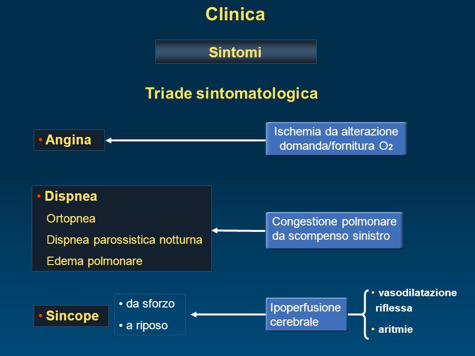 Clinica Sintomi Dispnea Ortopnea Dispnea parossistica notturna Edema polmonare Congestione polmonare da scompenso sinistro Angina Ischemia da alterazi