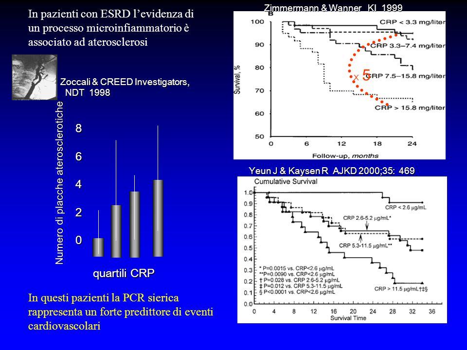 Zimmermann & Wanner KI 1999 Yeun J & Kaysen R AJKD 2000;35: 469 Numero di placche aterosclerotiche quartili CRP 86420 Zoccali & CREED Investigators, NDT 1998 NDT 1998 X 5X 5 In pazienti con ESRD levidenza di un processo microinfiammatorio è associato ad aterosclerosi In questi pazienti la PCR sierica rappresenta un forte predittore di eventi cardiovascolari