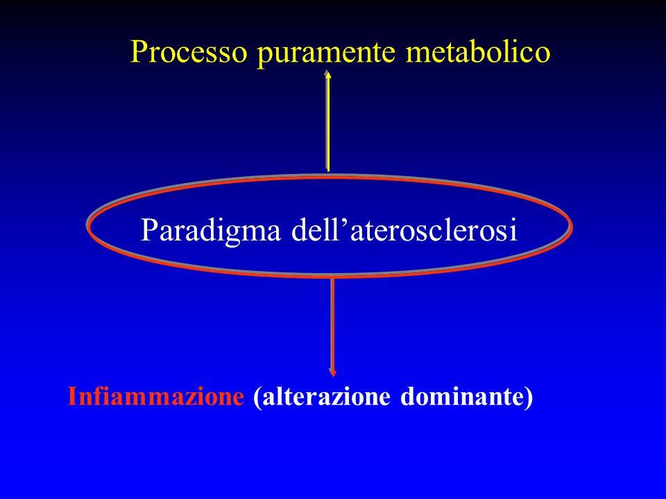 Processo puramente metabolico Paradigma dellaterosclerosi Infiammazione (alterazione dominante)