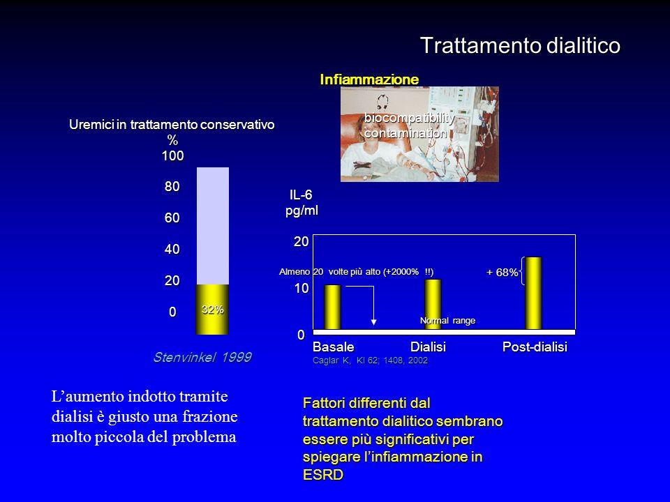 Uremici in trattamento conservativo %100806040200 Stenvinkel 1999 Trattamento dialitico Infiammazione 32% biocompatibilitycontamination Fattori differenti dal trattamento dialitico sembrano essere più significativi per spiegare linfiammazione in ESRD IL-6pg/ml20100 Normal range Basale Dialisi Post-dialisi Caglar K, KI 62; 1408, 2002 + 68% Almeno 20 volte più alto (+2000% !!) Laumento indotto tramite dialisi è giusto una frazione molto piccola del problema