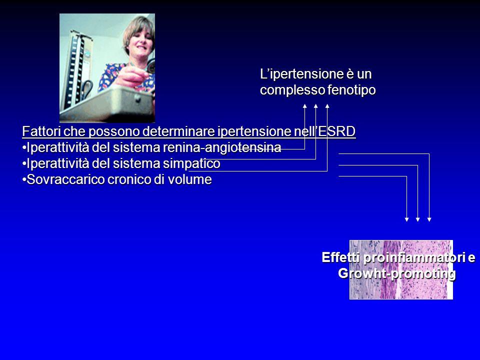 Lipertensione è un complesso fenotipo Fattori che possono determinare ipertensione nellESRD Iperattività del sistema renina-angiotensinaIperattività del sistema renina-angiotensina Iperattività del sistema simpaticoIperattività del sistema simpatico Sovraccarico cronico di volumeSovraccarico cronico di volume Effetti proinfiammatori e Growht-promoting