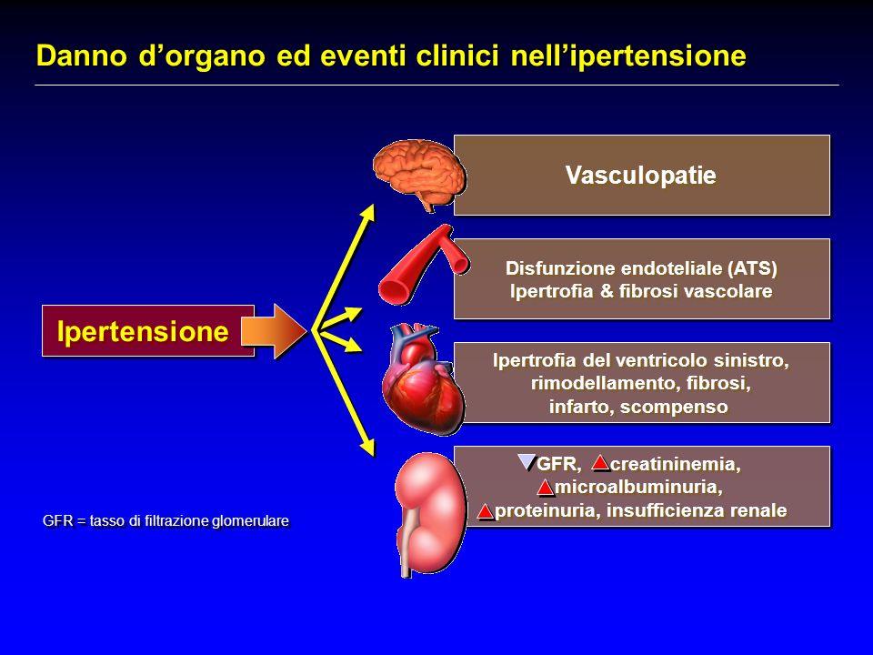Danno dorgano ed eventi clinici nellipertensione Ipertensione Disfunzione endoteliale (ATS) Ipertrofia & fibrosi vascolare Disfunzione endoteliale (ATS) Ipertrofia & fibrosi vascolare Vasculopatie GFR, creatininemia, microalbuminuria, proteinuria, insufficienza renale GFR, creatininemia, microalbuminuria, proteinuria, insufficienza renale Ipertrofia del ventricolo sinistro, rimodellamento, fibrosi, infarto, scompenso Ipertrofia del ventricolo sinistro, rimodellamento, fibrosi, infarto, scompenso GFR = tasso di filtrazione glomerulare