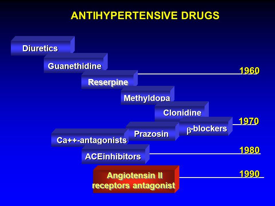 1990 1980 ANTIHYPERTENSIVE DRUGS Diuretics Guanethidine Reserpine 1960 Methyldopa Clonidine Prazosin -blockers -blockers 1970 Ca++-antagonists ACEinhibitors ACEinhibitors Angiotensin II receptors antagonist Angiotensin II receptors antagonist