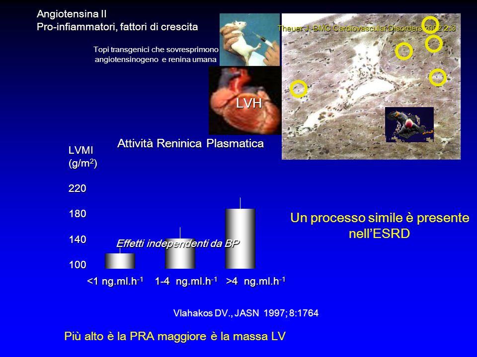 Vlahakos DV., JASN 1997; 8:1764 <1 ng.ml.h -1 1-4 ng.ml.h -1 >4 ng.ml.h -1 LVMI (g/m 2 ) 220180140100 Attività Reninica Plasmatica Effetti independenti da BP Topi transgenici che sovresprimono angiotensinogeno e renina umana Theuer J.